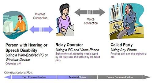 Hearing and Speech Impaired