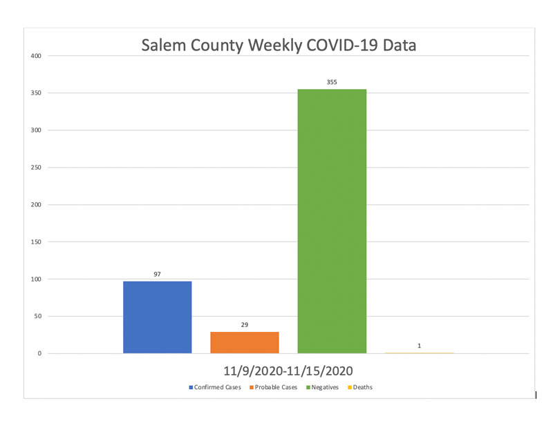 Salem County Weekly COVID-19 Data